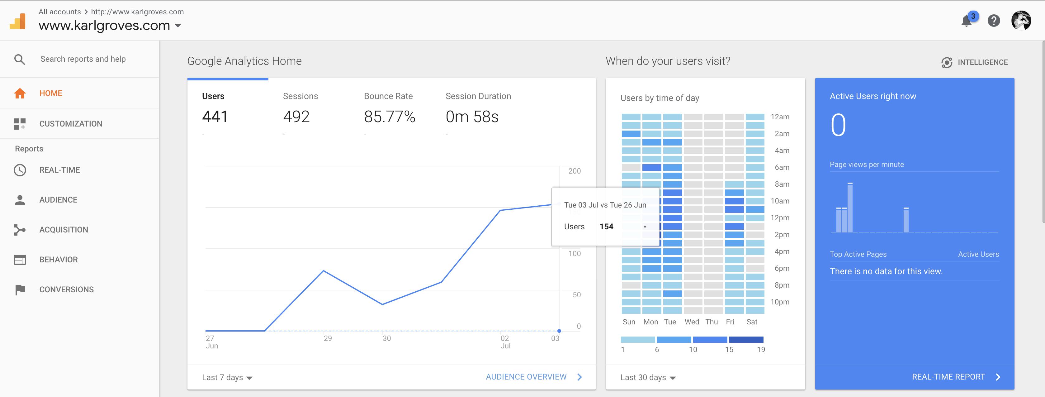 Screenshot of Google Analytics landing page for Karlgroves.com