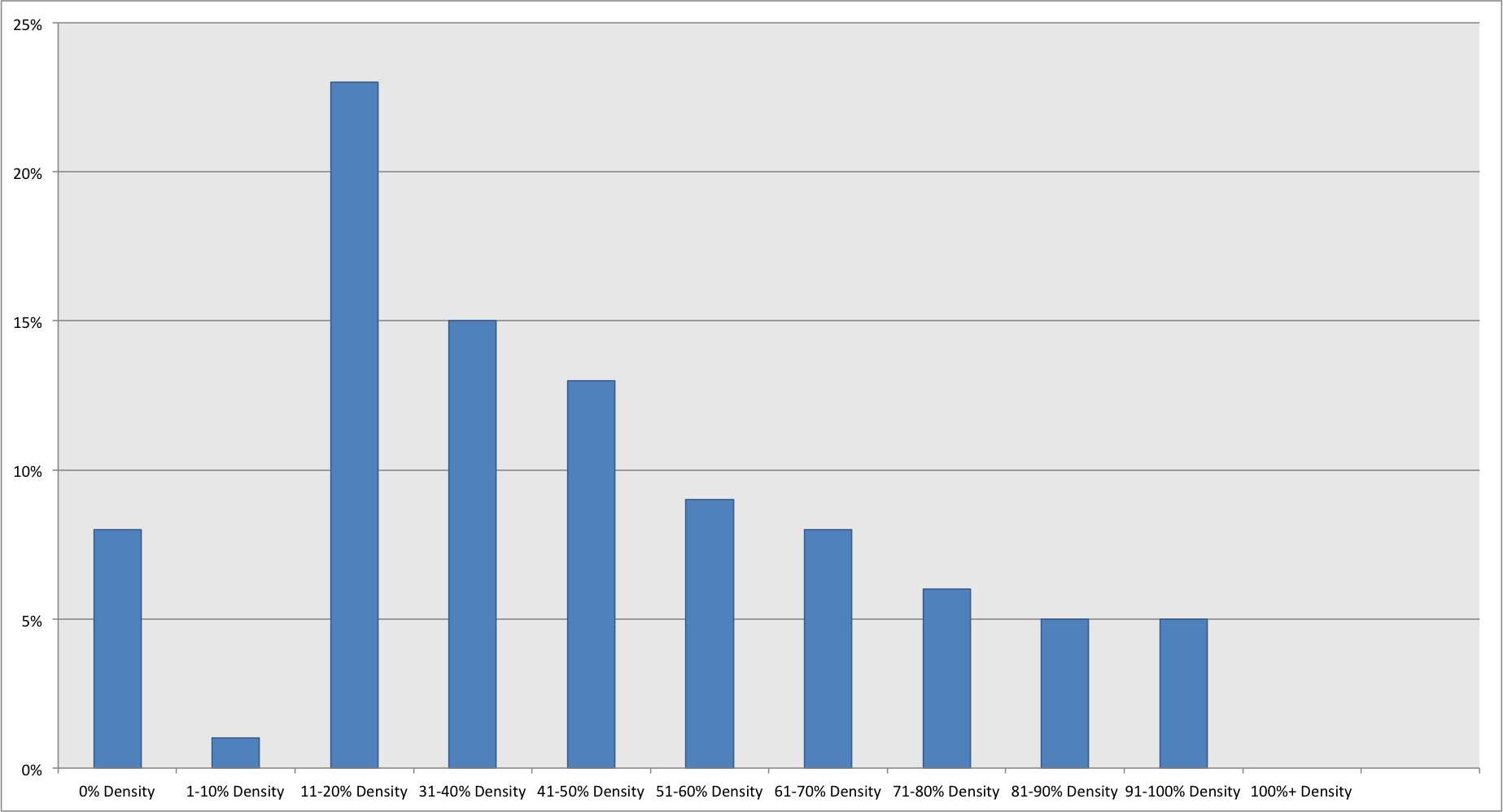 Tenon Global Density Chart, described in table below