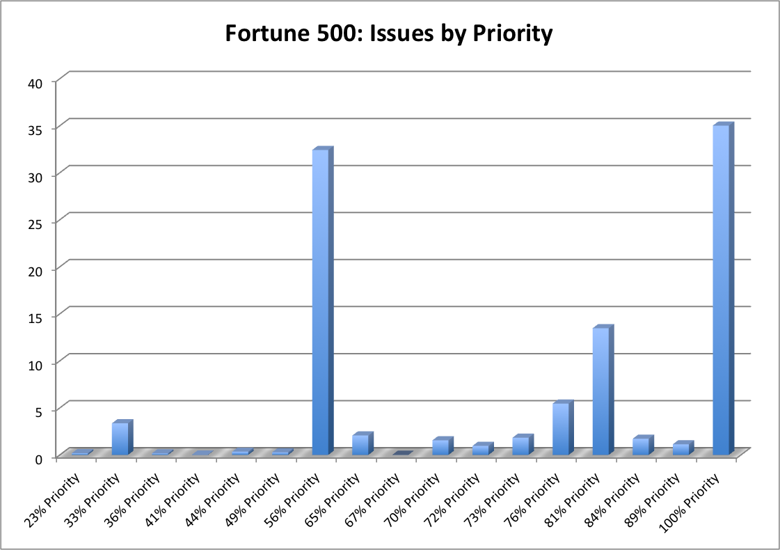 fortune 500 issues by priority: Data provided in table below