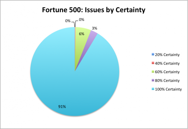fortune 500 issues by certainty: Data provided in table below
